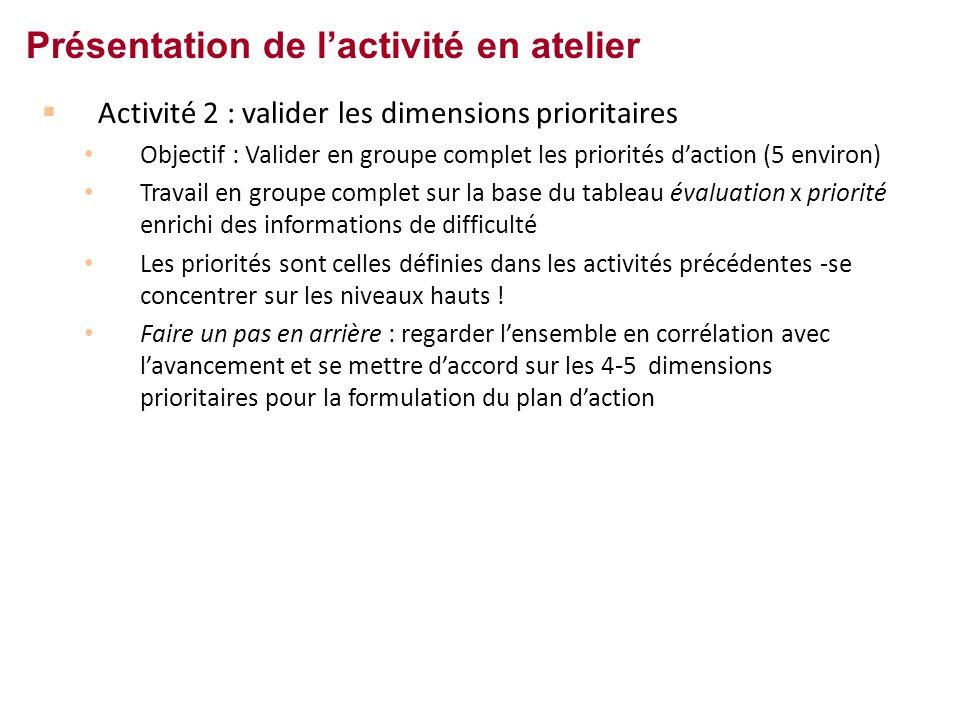 Activité 2 : valider les dimensions prioritaires Objectif : Valider en groupe complet les priorités daction (5 environ) Travail en groupe complet sur la base du tableau évaluation x priorité enrichi des informations de difficulté Les priorités sont celles définies dans les activités précédentes -se concentrer sur les niveaux hauts .