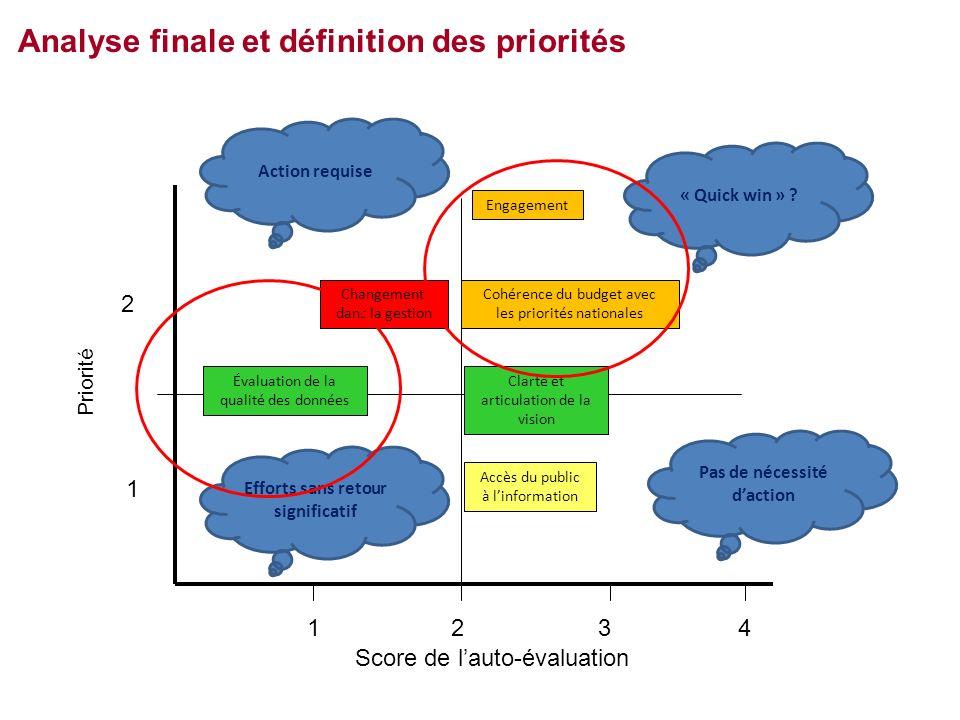 4321 2 1 Score de lauto-évaluation Priorité Analyse finale et définition des priorités Accès du public à linformation Évaluation de la qualité des données Engagement Clarté et articulation de la vision « Quick win » .