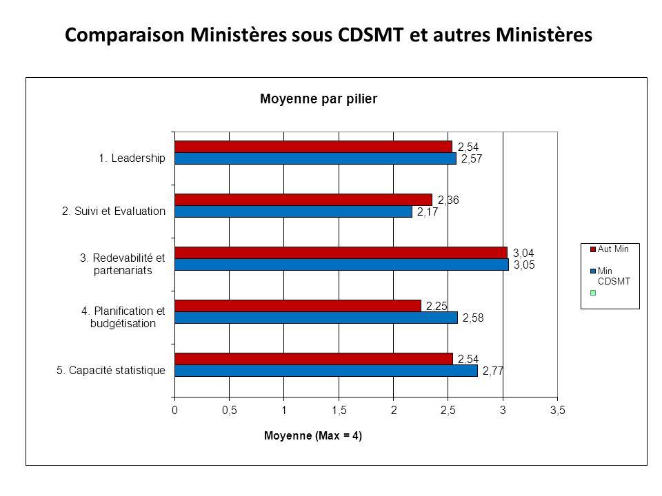 Comparaison Ministères sous CDSMT et autres Ministères
