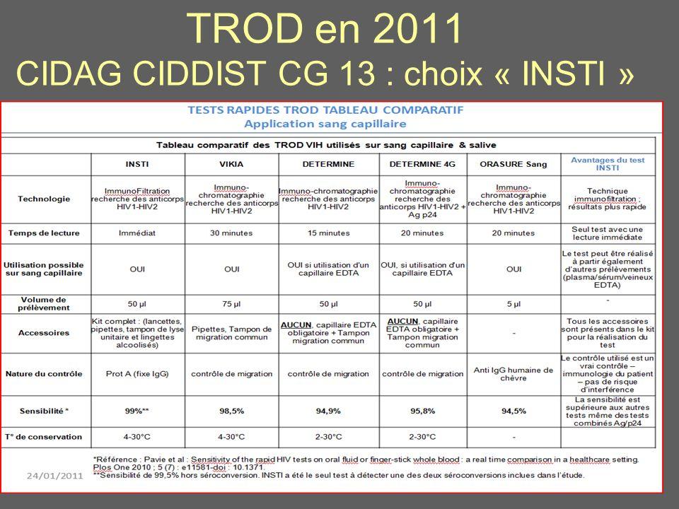 TROD en 2011 CIDAG CIDDIST CG 13 : choix « INSTI » 16
