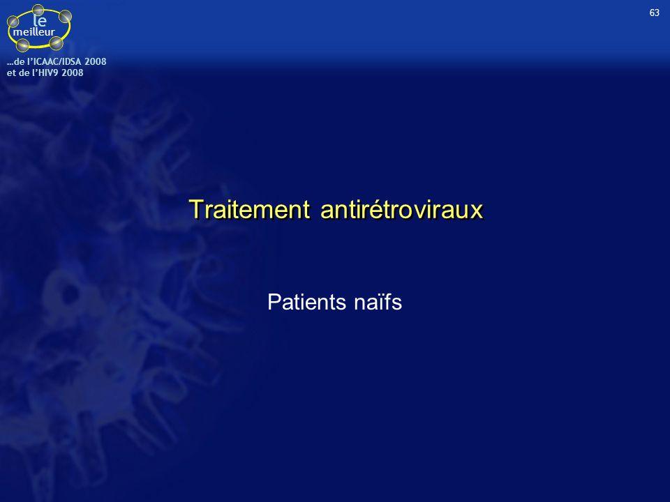 le meilleur …de IICAAC/IDSA 2008 et de lHIV9 2008 Elévation significativement moindre (p < 0,0001) à S96 avec ATV/r de –cholestérol total –triglycérides –HDL-cholestérol Echecs virologiques à S96 –ATV/r = 6 % vs LPV/r = 7 % –Emergence de mutation primaire sur la protéase ATV/r : 1 patient (+ 1 autre à S48 mais ayant une CV < 50 c/ml à S96) LPV/r : aucun ATV/r n = 441 LPV/r n = 437 EI cliniques Grade 2-4 Tous EI Diarrhée Nausées 30 % 2 % 4 % 32 % 12 % 8 % Ictère4 %0 Anomalies biologiques Grade 3-4 Bilirubine44 %< 1 % ALAT ASAT 3 % 2 % 1 % Glycémie< 1 % Cholestérol total Triglycérides 11 % < 1 % 25 % 4 % Tolérance 7 arrêts pour diarrhée (tous sous LPV/r) 3 arrêts pour ictère (tous sous ATV/r) 2 arrêts pour EI rénal (1 dans chaque bras) Essai CASTLE : TVD + (ATV/r versus LPV/r) en 1 ère ligne de traitement - Résultats à S96 (5) Molina JM, ICAAC/IDSA 2008, Abs.