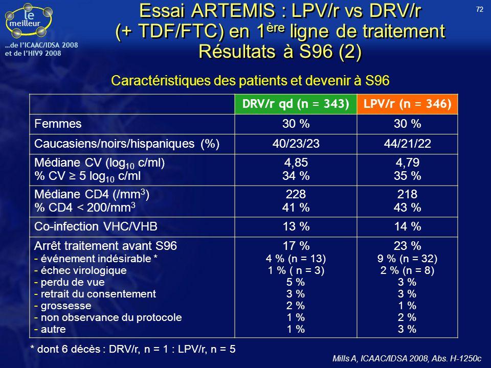 le meilleur …de IICAAC/IDSA 2008 et de lHIV9 2008 DRV/r qd (n = 343)LPV/r (n = 346) Femmes30 % Caucasiens/noirs/hispaniques (%)40/23/2344/21/22 Médian