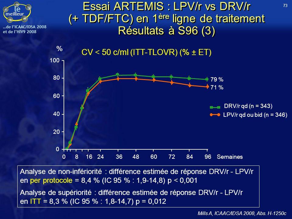 le meilleur …de IICAAC/IDSA 2008 et de lHIV9 2008 CV < 50 c/ml (ITT-TLOVR) (% ± ET) Analyse de non-infériorité : différence estimée de réponse DRV/r -