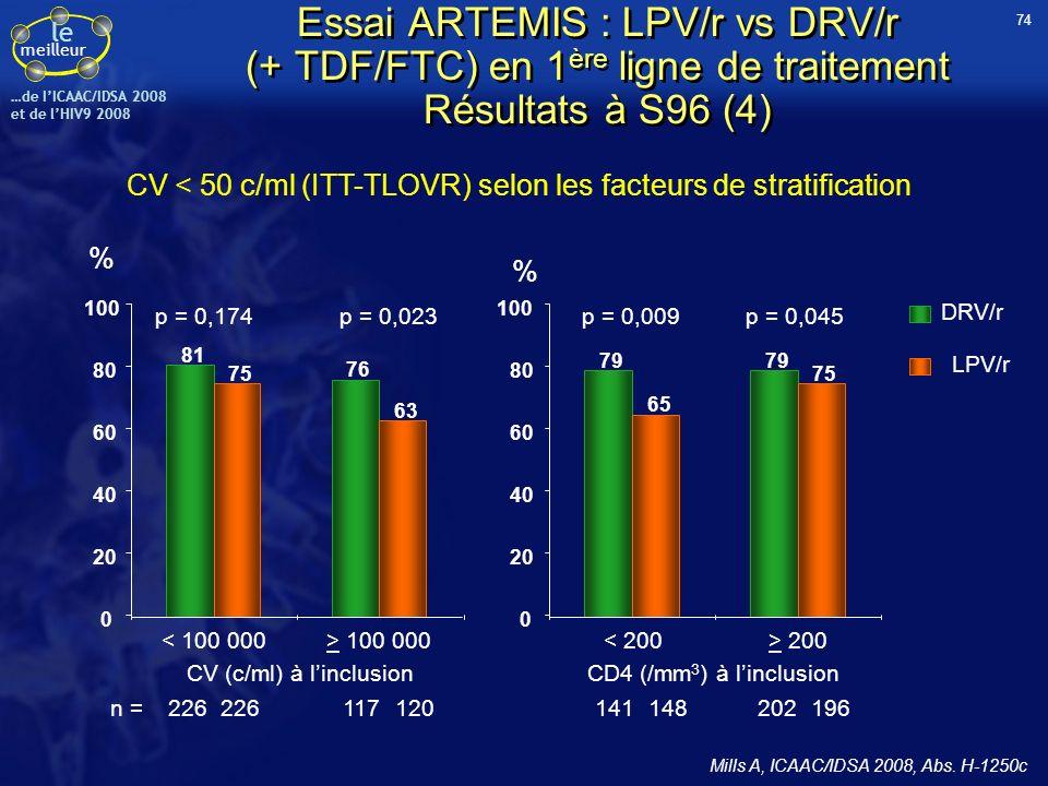 le meilleur …de IICAAC/IDSA 2008 et de lHIV9 2008 CV < 50 c/ml (ITT-TLOVR) selon les facteurs de stratification 81 76 75 63 0 20 40 60 80 100 < 100 00