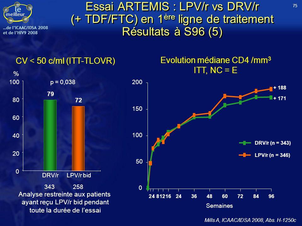 le meilleur …de IICAAC/IDSA 2008 et de lHIV9 2008 79 72 0 20 40 60 80 100 DRV/rLPV/r bid 343258 p = 0,038 % Evolution médiane CD4 /mm 3 ITT, NC = E CV