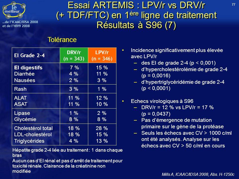le meilleur …de IICAAC/IDSA 2008 et de lHIV9 2008 Incidence significativement plus élevée avec LPV/r –des EI de grade 2-4 (p < 0,001) –dhypercholestér