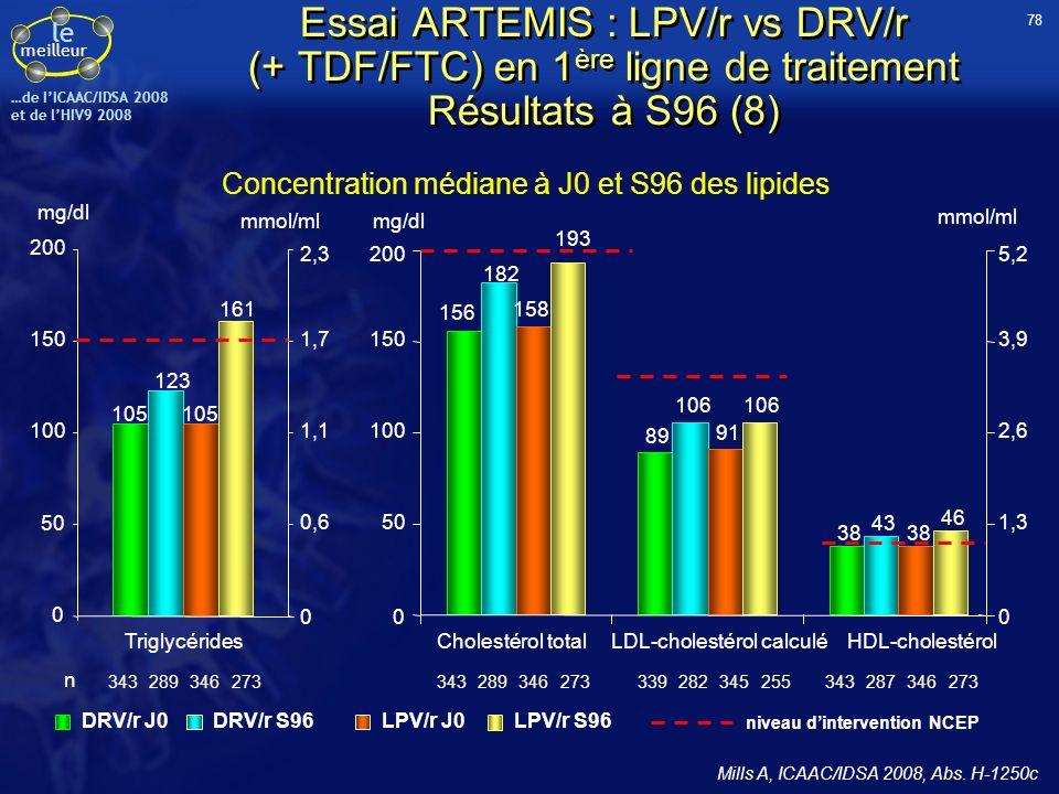 le meilleur …de IICAAC/IDSA 2008 et de lHIV9 2008 Concentration médiane à J0 et S96 des lipides DRV/r J0 LPV/r S96 DRV/r S96LPV/r J0 niveau dintervent