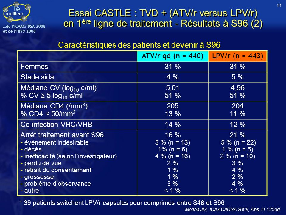 le meilleur …de IICAAC/IDSA 2008 et de lHIV9 2008 ATV/r qd (n = 440)LPV/r (n = 443) Femmes31 % Stade sida4 %5 % Médiane CV (log 10 c/ml) % CV 5 log 10