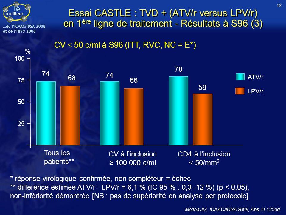 le meilleur …de IICAAC/IDSA 2008 et de lHIV9 2008 CV < 50 c/ml à S96 (ITT, RVC, NC = E*) 25 50 100 75 % 74 68 78 74 66 58 LPV/r ATV/r Tous les patient