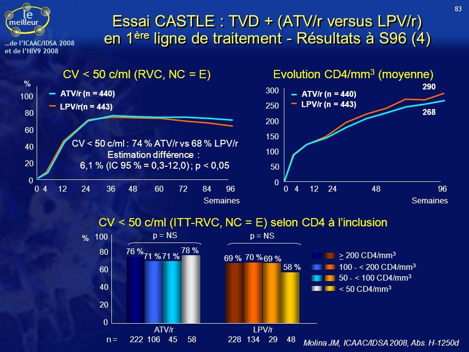 le meilleur …de IICAAC/IDSA 2008 et de lHIV9 2008 CV < 50 c/ml (RVC, NC = E) CV < 50 c/ml (ITT-RVC, NC = E) selon CD4 à linclusion ATV/r (n = 440) LPV