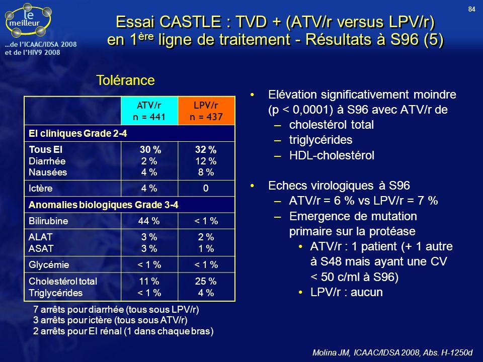 le meilleur …de IICAAC/IDSA 2008 et de lHIV9 2008 Elévation significativement moindre (p < 0,0001) à S96 avec ATV/r de –cholestérol total –triglycérid