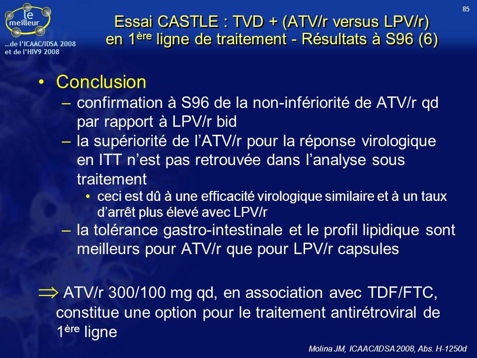 le meilleur …de IICAAC/IDSA 2008 et de lHIV9 2008 Conclusion –confirmation à S96 de la non-infériorité de ATV/r qd par rapport à LPV/r bid –la supério