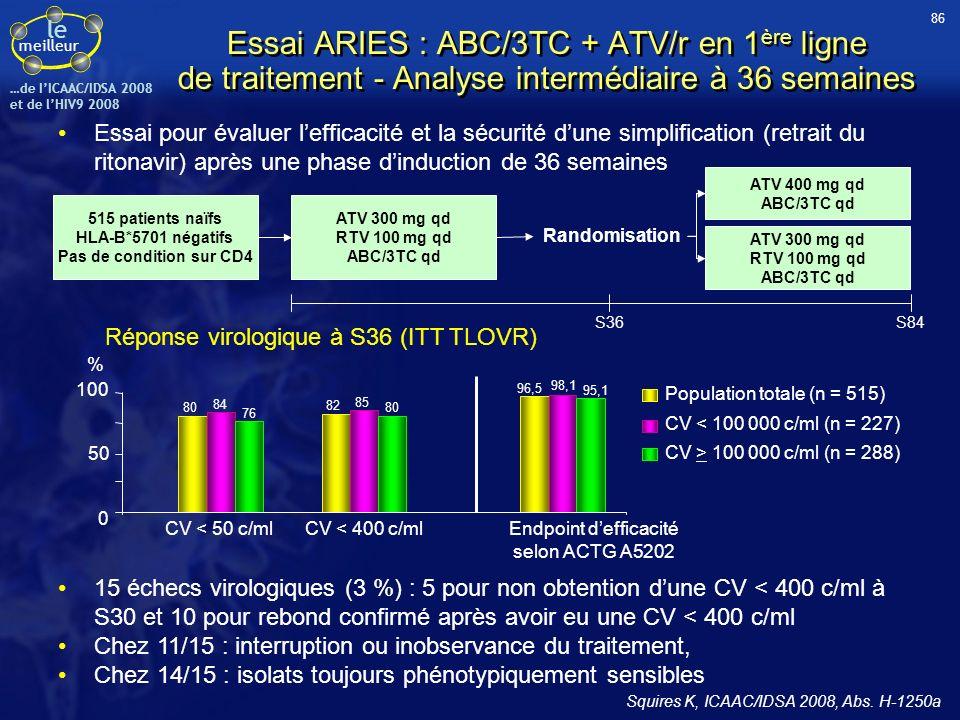 le meilleur …de IICAAC/IDSA 2008 et de lHIV9 2008 Essai ARIES : ABC/3TC + ATV/r en 1 ère ligne de traitement - Analyse intermédiaire à 36 semaines Ess