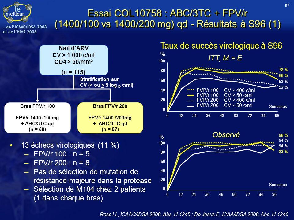le meilleur …de IICAAC/IDSA 2008 et de lHIV9 2008 Essai COL10758 : ABC/3TC + FPV/r (1400/100 vs 1400/200 mg) qd - Résultats à S96 (1) 13 échecs virolo