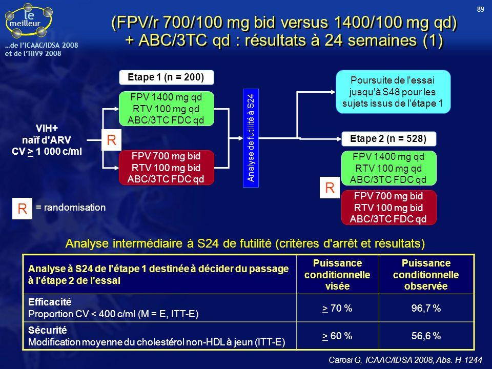 le meilleur …de IICAAC/IDSA 2008 et de lHIV9 2008 (FPV/r 700/100 mg bid versus 1400/100 mg qd) + ABC/3TC qd : résultats à 24 semaines (1) Carosi G, IC