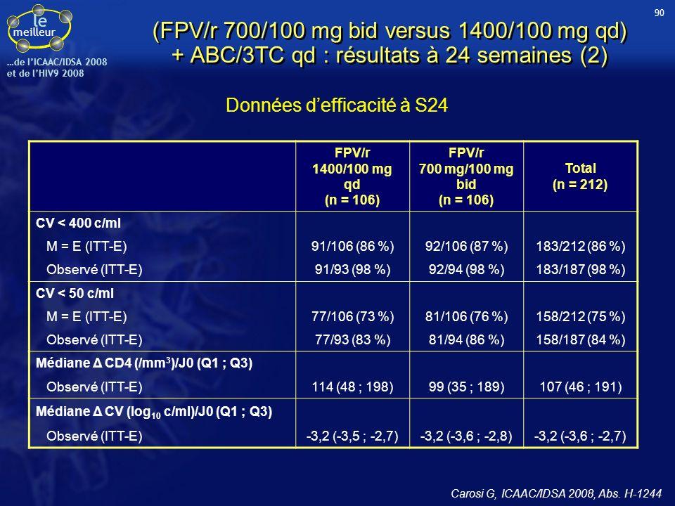 le meilleur …de IICAAC/IDSA 2008 et de lHIV9 2008 (FPV/r 700/100 mg bid versus 1400/100 mg qd) + ABC/3TC qd : résultats à 24 semaines (2) FPV/r 1400/1
