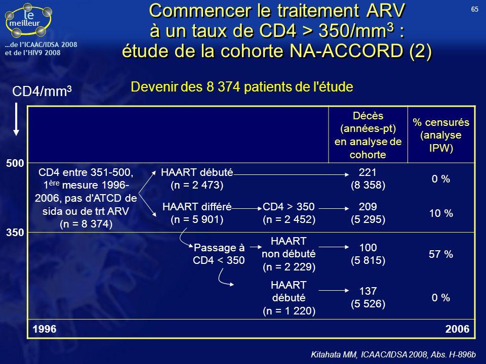 le meilleur …de IICAAC/IDSA 2008 et de lHIV9 2008 Commencer le traitement ARV à un taux de CD4 > 350/mm 3 : étude de la cohorte NA-ACCORD (3) Le report de l introduction du traitement ARV à un taux de CD4 < 350/mm 3 augmente de 70 % le risque de décéder par rapport à l initiation du traitement dans la zone de CD4 comprise entre 500 et 350/mm 3 RR*IC 95 %p HAART différé1,71,4 - 2,1< 0,001 Sexe féminin1,10,9 - 1,50,290 Age (par incrément de 10 ans)1,61,5 - 1,8< 0,001 CD4 initiaux (par incrément de 100/mm 3 )0,90,7 - 1,00,083 Mortalité toute cause : analyse multivariée de Cox avec IPW * RR stratifié sur la cohorte et l année d inclusion Kitahata MM, ICAAC/IDSA 2008, Abs.