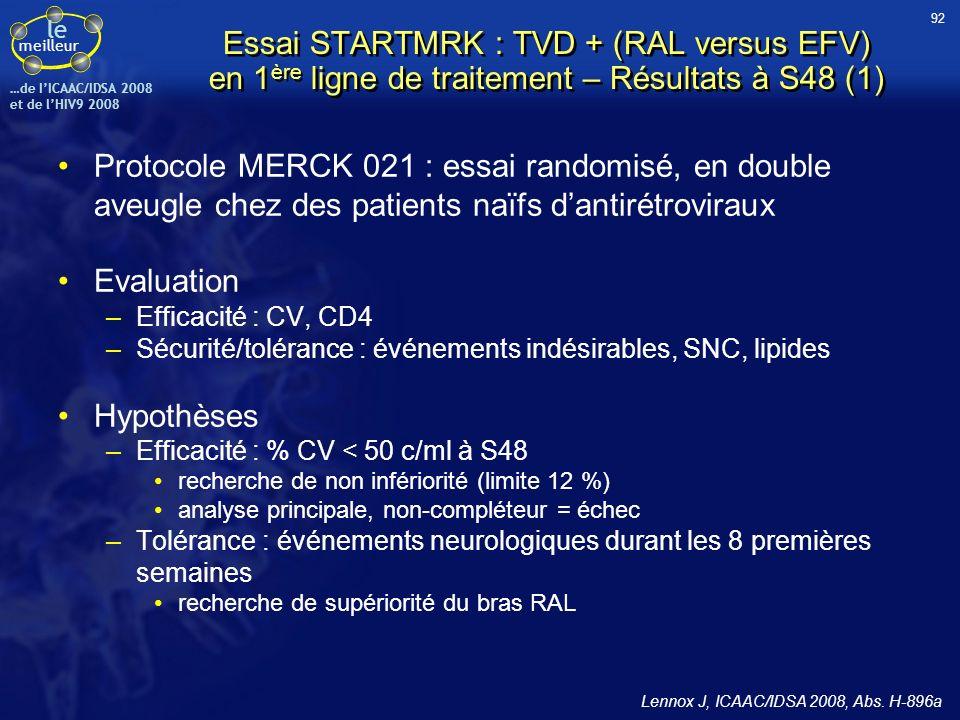 le meilleur …de IICAAC/IDSA 2008 et de lHIV9 2008 Essai STARTMRK : TVD + (RAL versus EFV) en 1 ère ligne de traitement – Résultats à S48 (1) Protocole