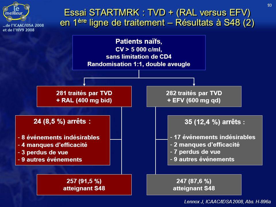 le meilleur …de IICAAC/IDSA 2008 et de lHIV9 2008 Patients naïfs, CV > 5 000 c/ml, sans limitation de CD4 Randomisation 1:1, double aveugle 281 traité