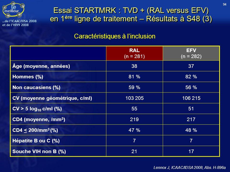 le meilleur …de IICAAC/IDSA 2008 et de lHIV9 2008 Caractéristiques à linclusion RAL (n = 281) EFV (n = 282) Âge (moyenne, années)3837 Hommes (%)81 %82