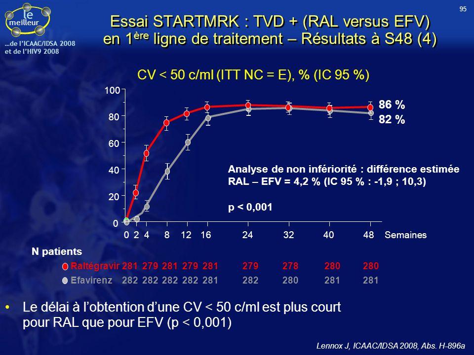 le meilleur …de IICAAC/IDSA 2008 et de lHIV9 2008 281279281279281279278280 282 281282280281 Raltégravir Efavirenz N patients CV < 50 c/ml (ITT NC = E)