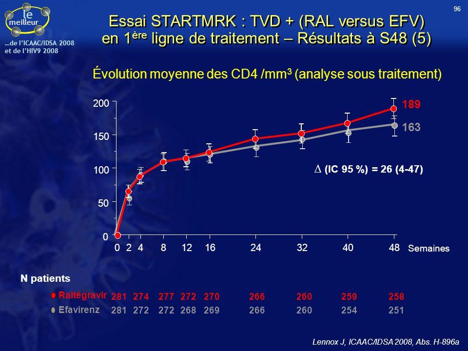 le meilleur …de IICAAC/IDSA 2008 et de lHIV9 2008 Évolution moyenne des CD4 /mm 3 (analyse sous traitement) 281274277272270266260259258 281272 2682692