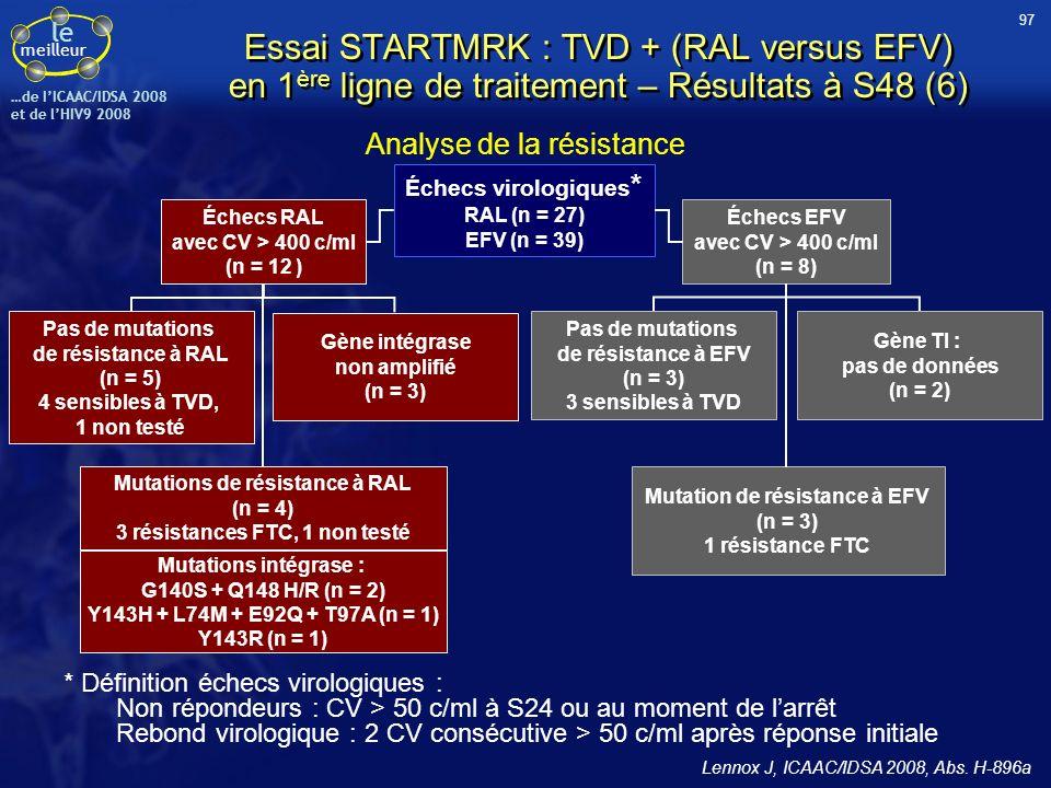 le meilleur …de IICAAC/IDSA 2008 et de lHIV9 2008 * Définition échecs virologiques : Non répondeurs : CV > 50 c/ml à S24 ou au moment de larrêt Rebond