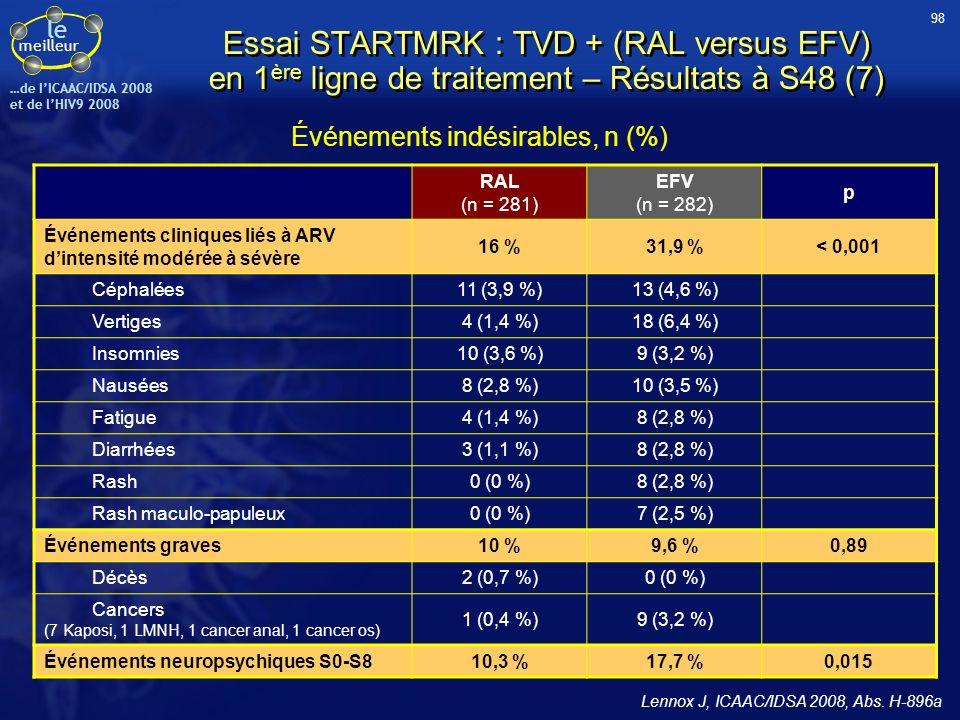 le meilleur …de IICAAC/IDSA 2008 et de lHIV9 2008 Événements indésirables, n (%) RAL (n = 281) EFV (n = 282) p Événements cliniques liés à ARV dintens