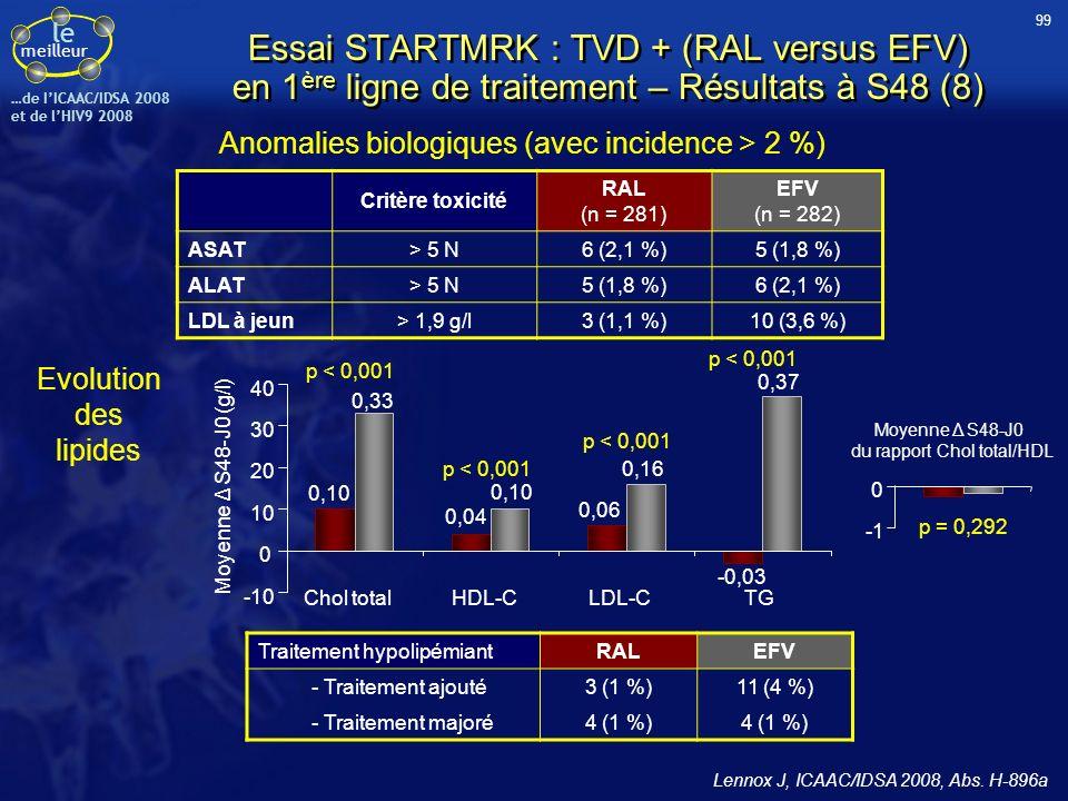 le meilleur …de IICAAC/IDSA 2008 et de lHIV9 2008 Anomalies biologiques (avec incidence > 2 %) Critère toxicité RAL (n = 281) EFV (n = 282) ASAT> 5 N6