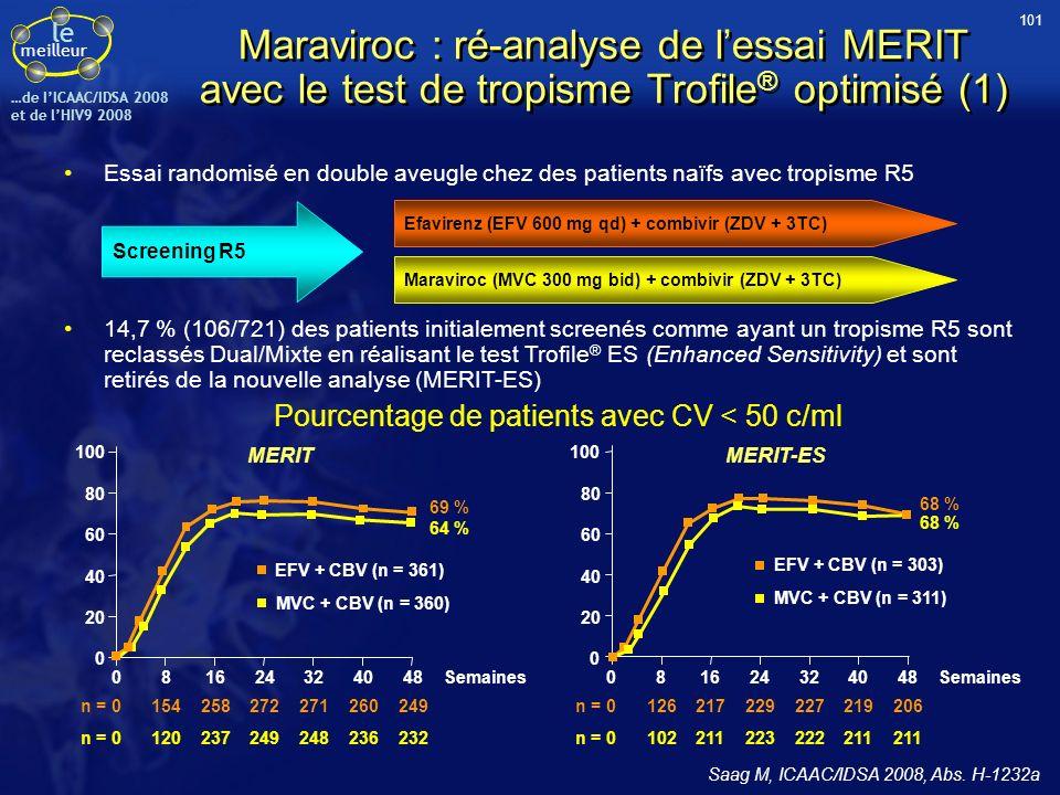 le meilleur …de IICAAC/IDSA 2008 et de lHIV9 2008 Maraviroc : ré-analyse de lessai MERIT avec le test de tropisme Trofile ® optimisé (1) Essai randomi