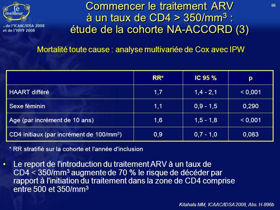 le meilleur …de IICAAC/IDSA 2008 et de lHIV9 2008 Étude PERICO : échec de la majoration des doses de RBV sur lobtention de la RVR chez les patients VIH/VHC (2) Parmi les 149 patients inclus, seuls 22 % avaient une RVR dans chacun des 2 bras Analyse multivariée : les seules variables indépendantes associées à la RVR sont : génotypes 2/3 versus 1/4 (OR = 20 ; IC 90 % = 5-100 ; p < 0,01), ARN VHC à J0 (OR = 0,16 ; IC 90 % = 0,07-0,37 ; p < 0,01) Ni lincidence des anémies (7 % versus 3 %, p = 0,4) ni les C min de RBV (1,9 versus 2,4 mg/l ; p = 0,2) nétaient différentes entre les deux groupes (A versus B) TousRBV 2 g/j Groupe B RBV 1-1,2 g/j Groupe A 80 60 40 20 0 RVR (%) Total Génotype 1-4Génotype 2-3 < 0,01 Conclusion : – Si les traitements de létude se sont révélés bien tolérés, probablement en relation avec ladministration dEPO pour les plus fortes doses de RBV, labsence damélioration de la RVR pourrait sexpliquer par une sous exposition en RBV qui serait « piégée » à léchelon intra-érythrocytaire à la suite de laugmentation du nombre dérythrocytes en réponse à la stimulation par lEPO RVR en fonction des génotypes VHC Soriano V, ICAAC/IDSA 2008, Abs.