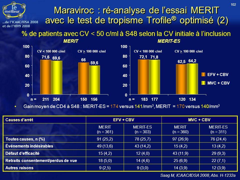 le meilleur …de IICAAC/IDSA 2008 et de lHIV9 2008 Maraviroc : ré-analyse de lessai MERIT avec le test de tropisme Trofile ® optimisé (2) % de patients