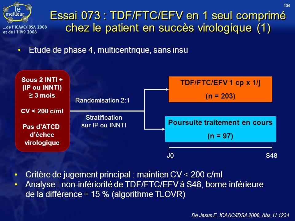 le meilleur …de IICAAC/IDSA 2008 et de lHIV9 2008 Essai 073 : TDF/FTC/EFV en 1 seul comprimé chez le patient en succès virologique (1) Etude de phase