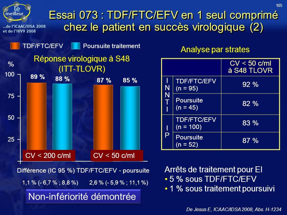 le meilleur …de IICAAC/IDSA 2008 et de lHIV9 2008 Réponse virologique à S48 (ITT-TLOVR) 25 50 100 75 85 % % 87 % 88 % 89 % TDF/FTC/EFV Poursuite trait
