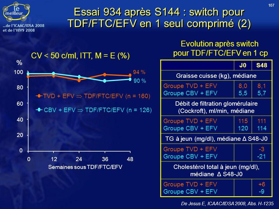 le meilleur …de IICAAC/IDSA 2008 et de lHIV9 2008 De Jesus E, ICAAC/IDSA 2008, Abs. H-1235 CV < 50 c/ml, ITT, M = E (%) J0S48 Graisse cuisse (kg), méd
