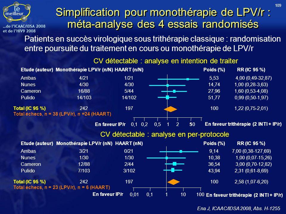le meilleur …de IICAAC/IDSA 2008 et de lHIV9 2008 Poids (%) 9,14 10,38 36,54 100 43,94 RR (IC 95 %) 7,00 (0,38-127,69) 1,00 (0,07-15,26) 3,00 (0,70-12