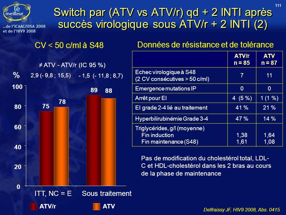 le meilleur …de IICAAC/IDSA 2008 et de lHIV9 2008 CV < 50 c/ml à S48 Switch par (ATV vs ATV/r) qd + 2 INTI après succès virologique sous ATV/r + 2 INT
