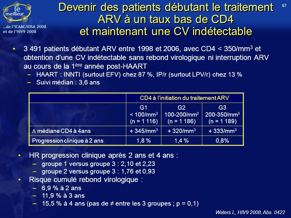 le meilleur …de IICAAC/IDSA 2008 et de lHIV9 2008 Essai COL10758 : ABC/3TC + FPV/r (1400/100 vs 1400/200 mg) qd - Résultats à S96 (2) Augmentation des paramètres lipidiques dans les 2 bras –Moindre dans le bras FPV/r 100 pour le cholestérol –Moindre dans le bras FPV/r 200 pour les triglycérides Pas de différence significative de tolérance entre les 2 bras Effets indésirables de grade 2-4 de fréquence 5 % Evolution des paramètres lipidiques (mg/dl) BrasFPV/r 100FPV/r 200 Tous24 (41 %)25 (44 %) Diarrhée8 (14 %)10 (18 %) Hypersensibilité ABC*6 (10 %)1 (2 %) Maux de tête5 (9 %)2 (4 %) Fatigue4 (7 %)1 (2 %) Nausées2 (3 %)3 (5 %) Douleurs abdominales4 (7 %)0 Eruption cutanée3 (5 %)1 (2 %) * Test HLA-B*5701 non réalisé 250 200 150 100 50 0 CholestérolHDL-cLDL-cTriglycérides 168 201 166 216 200 40 37 48 39 53 102 130 114 104 133 119 150 175 116 157 J0 – FPV/r 100 S96 – FPV/r 100 Limite supérieure recommandée (NCEP) J0 – FPV/r 200 S96 – FPV/r 200 Ross LL, ICAAC/IDSA 2008, Abs.