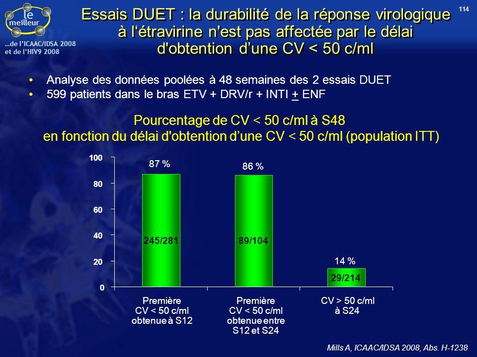 le meilleur …de IICAAC/IDSA 2008 et de lHIV9 2008 Essais DUET : la durabilité de la réponse virologique à létravirine n'est pas affectée par le délai