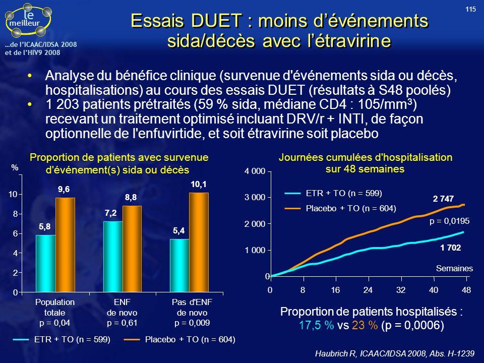 le meilleur …de IICAAC/IDSA 2008 et de lHIV9 2008 Essais DUET : moins dévénements sida/décès avec létravirine Analyse du bénéfice clinique (survenue d