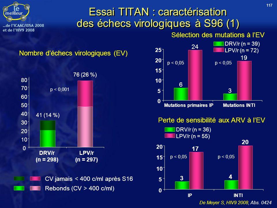 le meilleur …de IICAAC/IDSA 2008 et de lHIV9 2008 Essai TITAN : caractérisation des échecs virologiques à S96 (1) Nombre déchecs virologiques (EV) CV