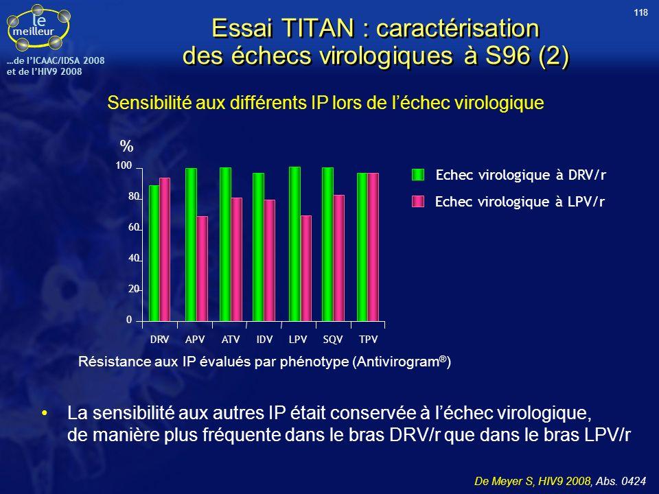 le meilleur …de IICAAC/IDSA 2008 et de lHIV9 2008 Essai TITAN : caractérisation des échecs virologiques à S96 (2) Sensibilité aux différents IP lors d