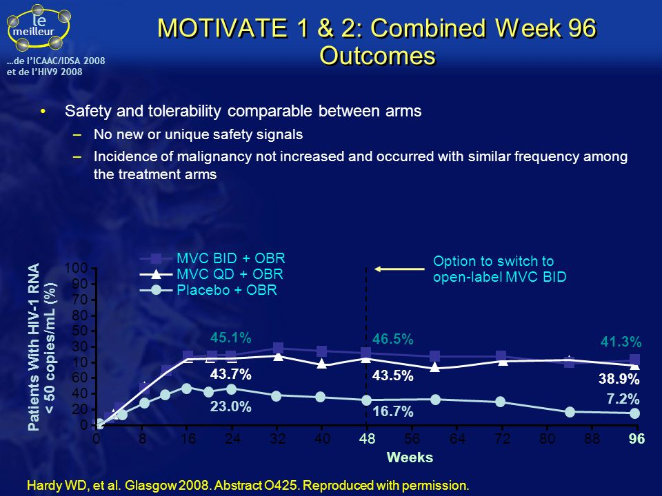le meilleur …de IICAAC/IDSA 2008 et de lHIV9 2008 MOTIVATE 1 & 2: Combined Week 96 Outcomes Safety and tolerability comparable between arms –No new or