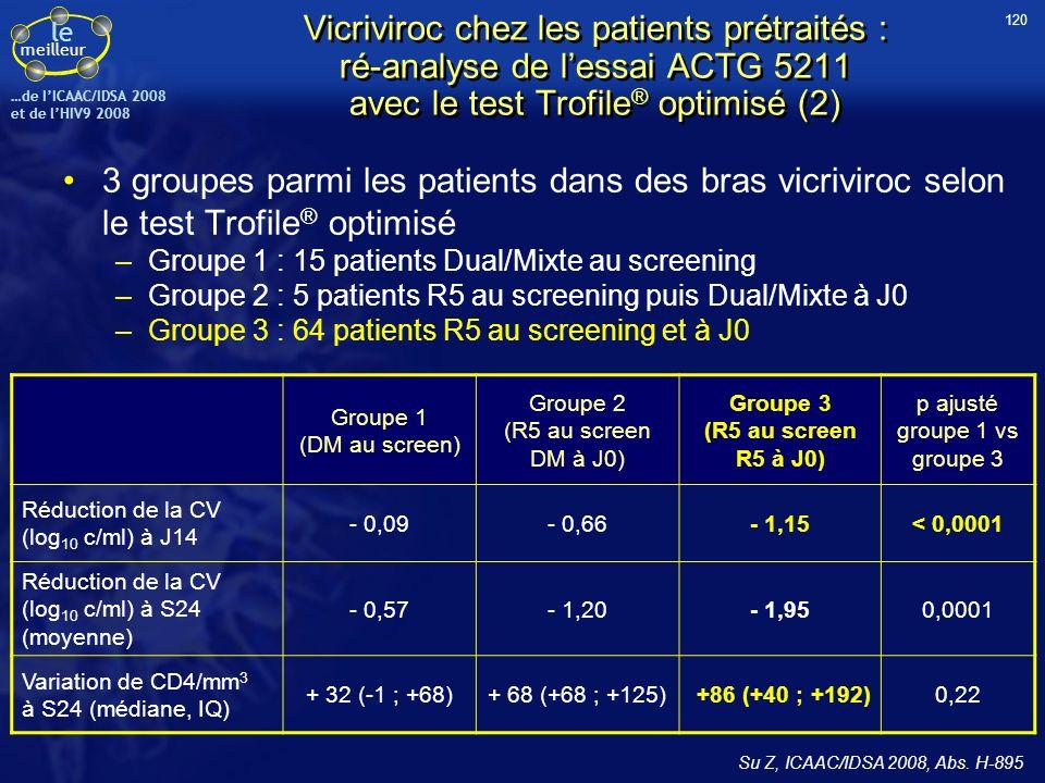 le meilleur …de IICAAC/IDSA 2008 et de lHIV9 2008 Vicriviroc chez les patients prétraités : ré-analyse de lessai ACTG 5211 avec le test Trofile ® opti