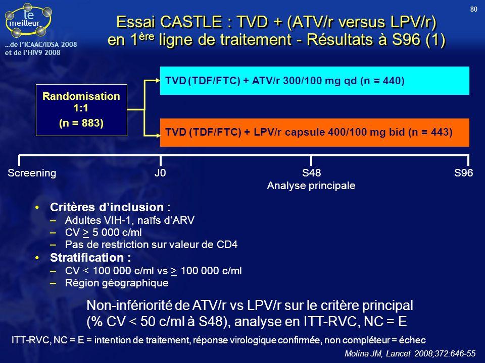 le meilleur …de IICAAC/IDSA 2008 et de lHIV9 2008 Essai CASTLE : TVD + (ATV/r versus LPV/r) en 1 ère ligne de traitement - Résultats à S96 (1) Critère