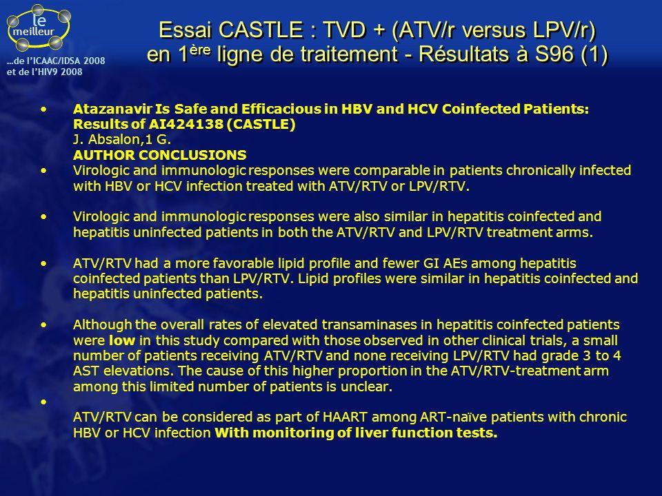 le meilleur …de IICAAC/IDSA 2008 et de lHIV9 2008 Essai CASTLE : TVD + (ATV/r versus LPV/r) en 1 ère ligne de traitement - Résultats à S96 (1) Atazana
