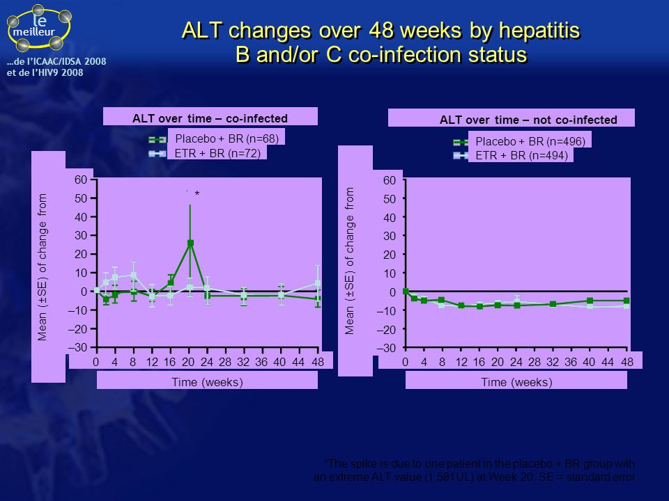le meilleur …de IICAAC/IDSA 2008 et de lHIV9 2008 ALT changes over 48 weeks by hepatitis B and/or C co-infection status *The spike is due to one patie