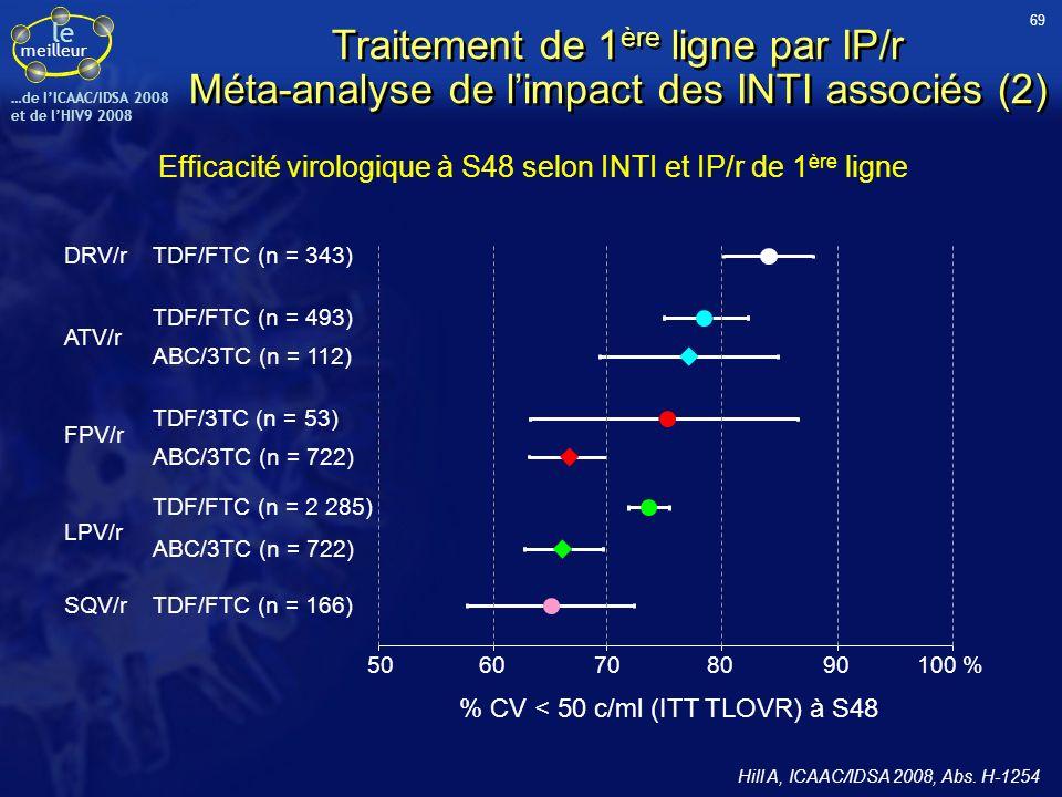 le meilleur …de IICAAC/IDSA 2008 et de lHIV9 2008 Globalement avec LPV/r, ATV/r et FPV/r : % CV < 50 c/ml à S48 si CV à linclusion < 5 log 10 c/ml : 69,5 % avec ABC/3TC vs 79,1 % avec TDF/FTC ; p = 0,0001 ; si CV à linclusion > 5 log 10 c/ml : 65,9 % avec ABC/3TC vs 70,6 % avec TDF/FTC ; p = 0,0995 (analyse ajustée sur IP/r) % CV < 50 c/ml à S48 selon INTI et IP/r de 1 ère ligne, en fonction de la CV à linclusion 5060708090100 %40 LPV/r DRV/r FPV/r ATV/r CV à linclusion < 100 000 c/ml ABC/3TC (n = 397 + 390) ABC/3TC (n = 246 + 187) ABC/3TC (n = 394 + 362) TDF/FTC (n = 226 + 117) TDF/3TC (n = 24 + 29) TDF/FTC (n = 217 + 223) TDF/FTC (n = 960 + 838) Légende : INTI (n < 100 000 c/ml + n 1000 c/ml) 100 100 c/ml Traitement de 1 ère ligne par IP/r Méta-analyse de limpact des INTI associés (3) Hill A, ICAAC/IDSA 2008, Abs.
