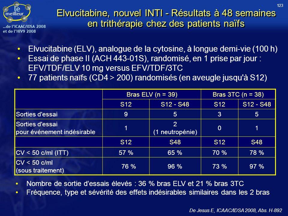 le meilleur …de IICAAC/IDSA 2008 et de lHIV9 2008 Elvucitabine, nouvel INTI - Résultats à 48 semaines en trithérapie chez des patients naïfs Elvucitab