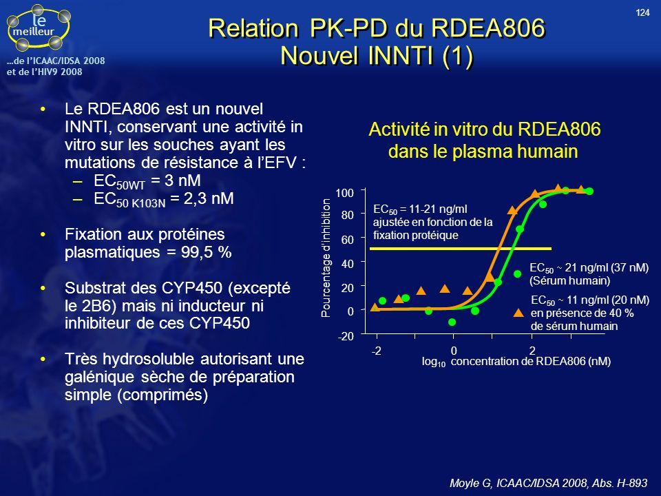 le meilleur …de IICAAC/IDSA 2008 et de lHIV9 2008 Relation PK-PD du RDEA806 Nouvel INNTI (1) Le RDEA806 est un nouvel INNTI, conservant une activité i